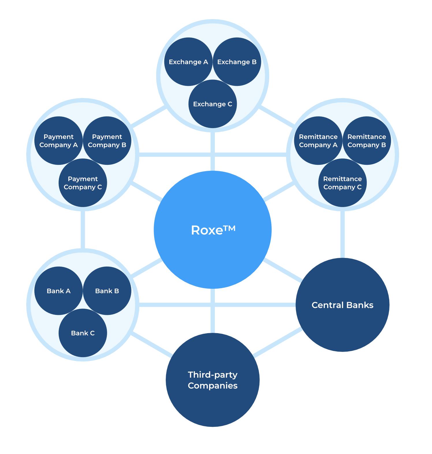Roxe Global Instant Settlement Network