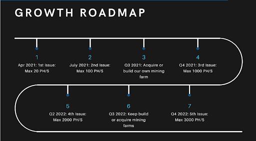 BTCHV Product Roadmap